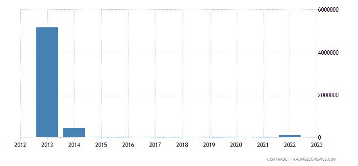 macedonia imports venezuela