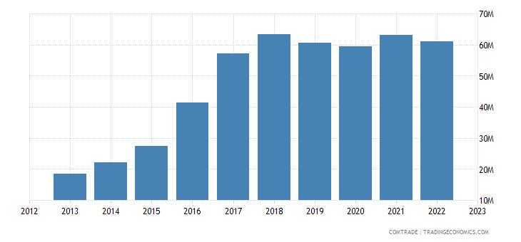 macedonia imports vietnam