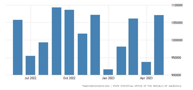 Macedonia Imports