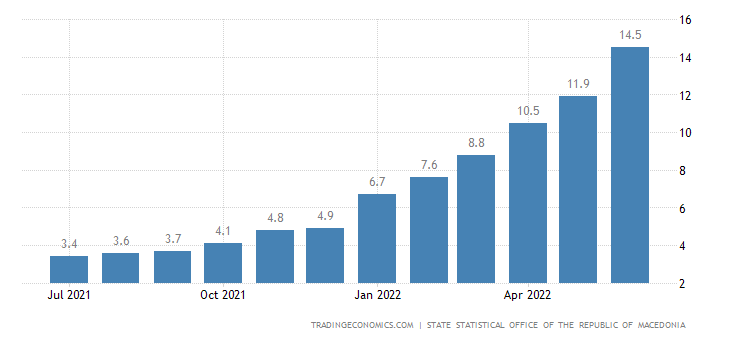 Macedonia Inflation Rate