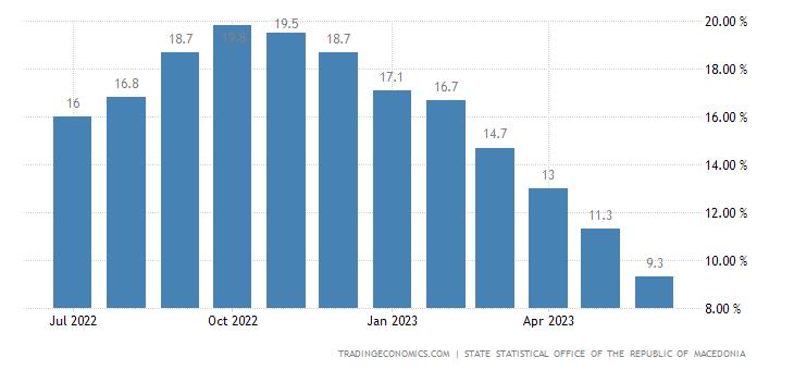 Macedonia Inflation Rate