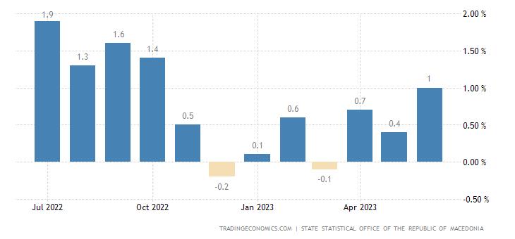 Macedonia Inflation Rate MoM