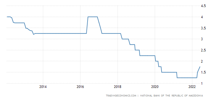 Macedonia Interest Rate