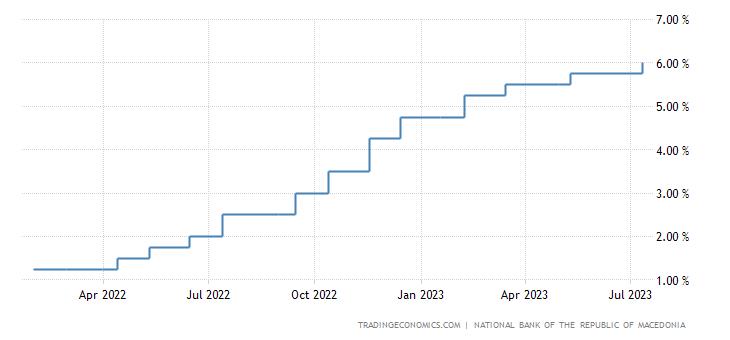 Macedonia Interest Rate