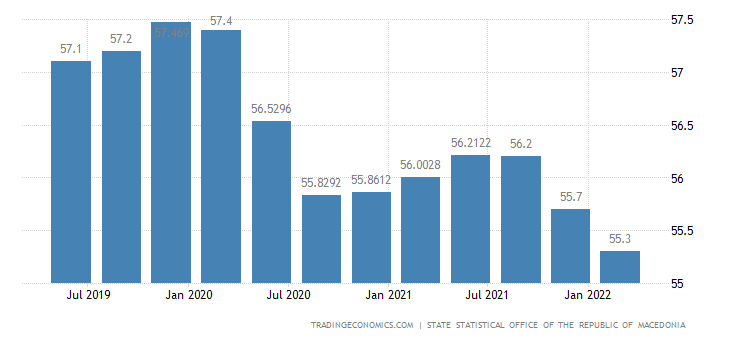 Macedonia Economic Activity Rate