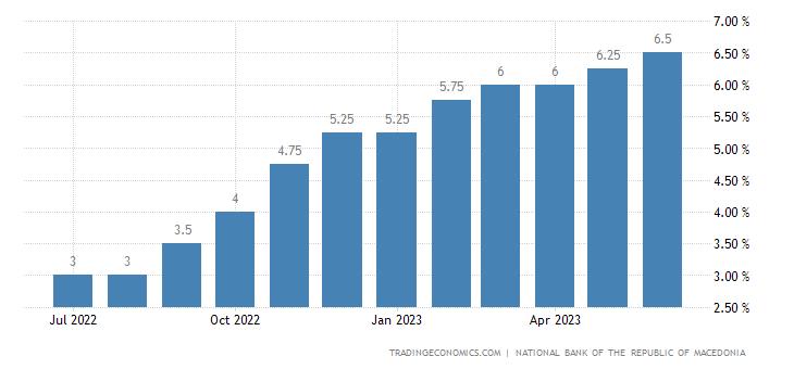 Macedonia Overnight Credit Rate