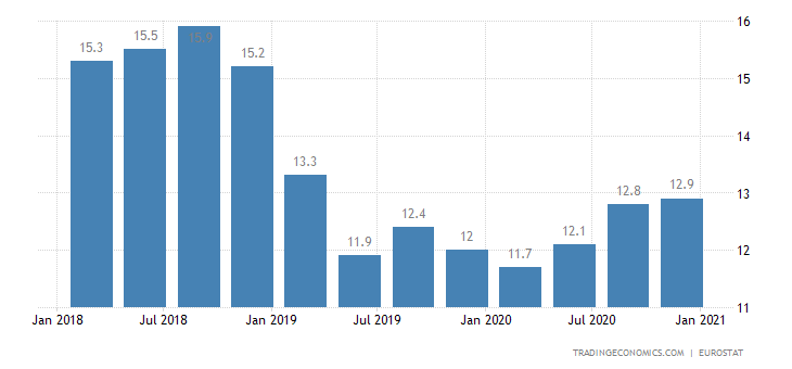 Macedonia Long Term Unemployment Rate