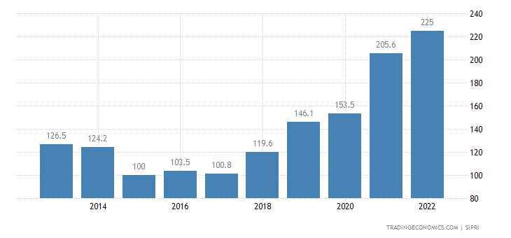 Macedonia Military Expenditure