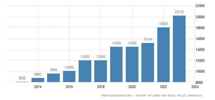 Macedonia Gross Minimum Monthly Wage