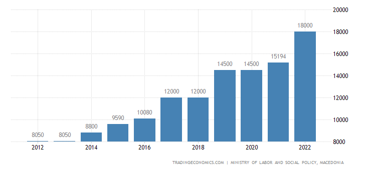 Macedonia Net Minimum Monthly Wage