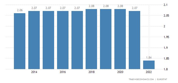Macedonia Population