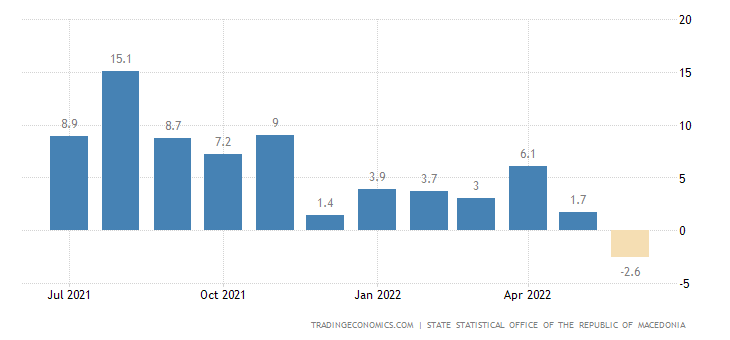 Macedonia Retail Sales YoY