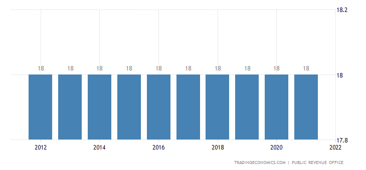 Macedonia Sales Tax Rate  - VAT