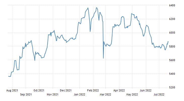 Macedonia Stock Market Index (MBI 10)