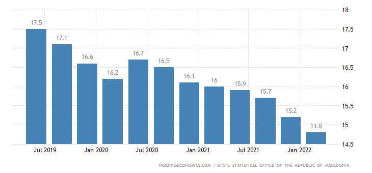 Macedonia Unemployment Rate