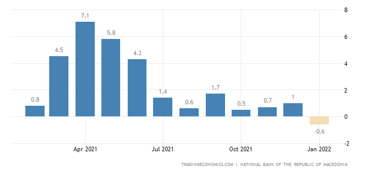 Macedonia Real Wage Growth