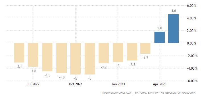 Macedonia Real Wage Growth