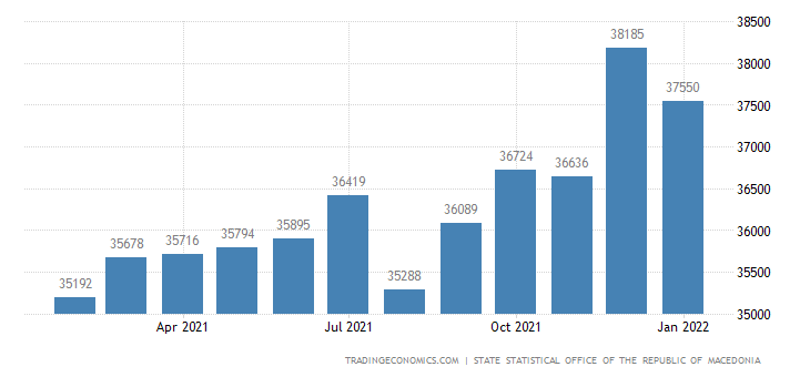 Macedonia Gross Wages In Manufacturing