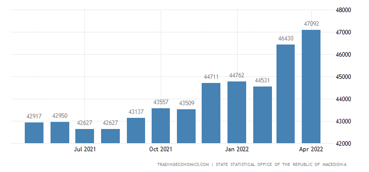 Macedonia Gross Wages