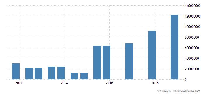 madagascar 04_official bilateral loans aid loans wb data