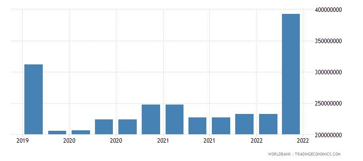 madagascar 09_insured export credit exposures berne union wb data