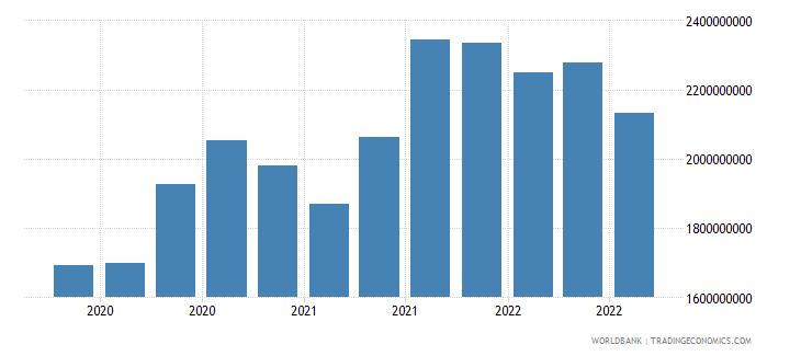 madagascar 24_international reserves excluding gold wb data
