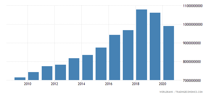 madagascar adjusted net national income constant 2000 us dollar wb data