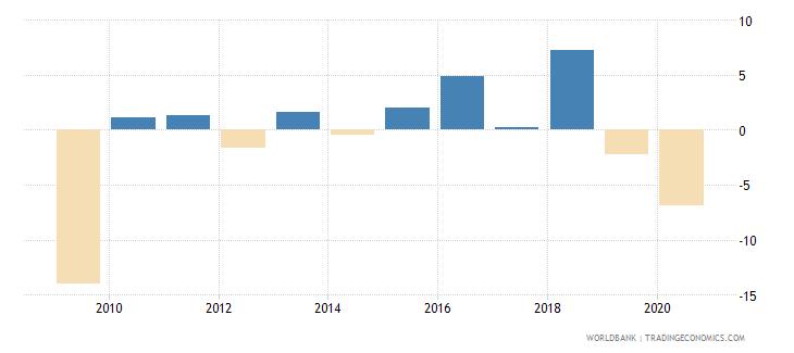 madagascar adjusted net national income per capita annual percent growth wb data