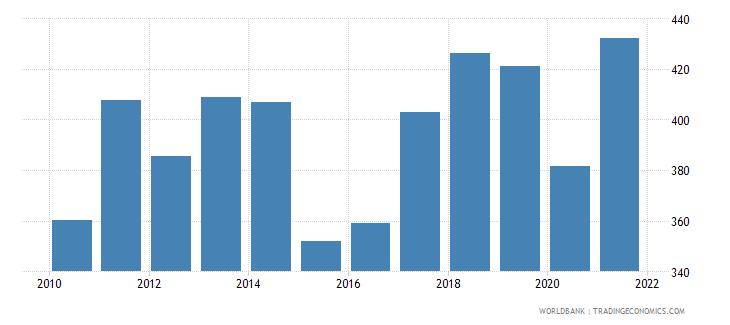 madagascar adjusted net national income per capita current us$ wb data