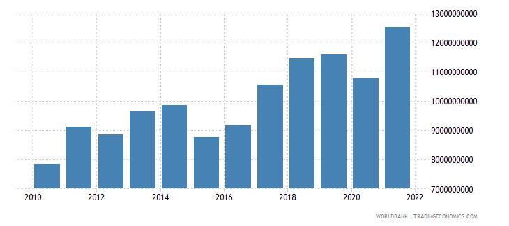 madagascar adjusted net national income us dollar wb data