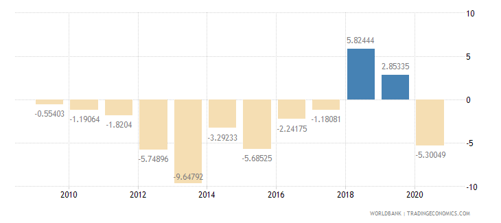 madagascar adjusted net savings excluding particulate emission damage percent of gni wb data