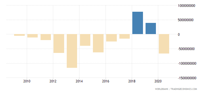 madagascar adjusted net savings excluding particulate emission damage us dollar wb data