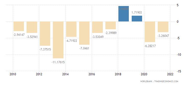 madagascar adjusted net savings including particulate emission damage percent of gni wb data