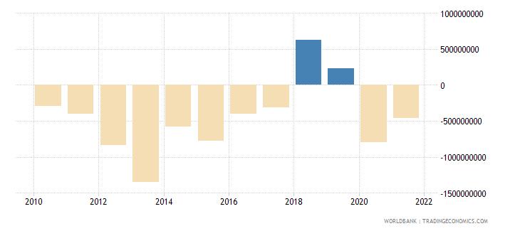 madagascar adjusted net savings including particulate emission damage us dollar wb data