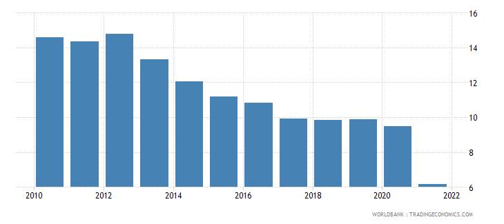 madagascar adjusted savings consumption of fixed capital percent of gni wb data