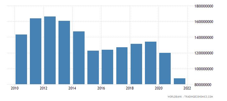 madagascar adjusted savings consumption of fixed capital us dollar wb data