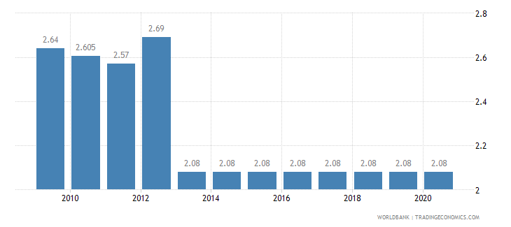 madagascar adjusted savings education expenditure percent of gni wb data