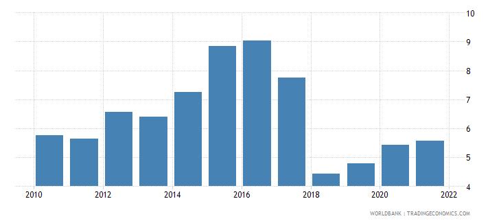 madagascar adjusted savings net forest depletion percent of gni wb data