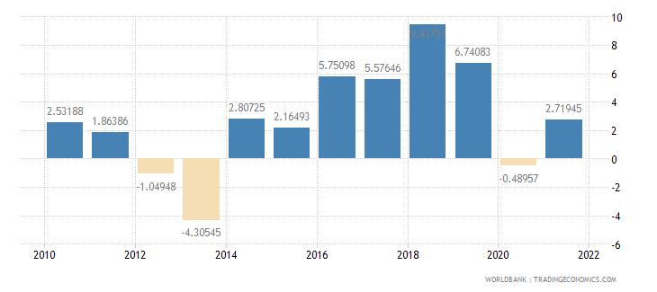 madagascar adjusted savings net national savings percent of gni wb data
