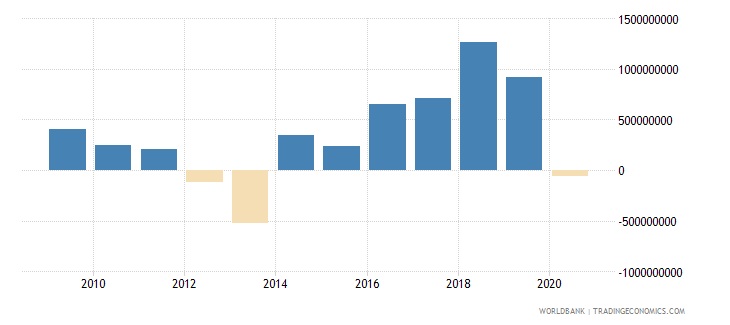 madagascar adjusted savings net national savings us dollar wb data