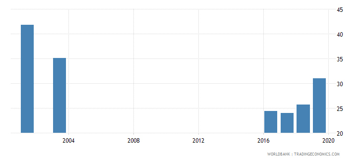 madagascar adolescents out of school male percent of male lower secondary school age wb data