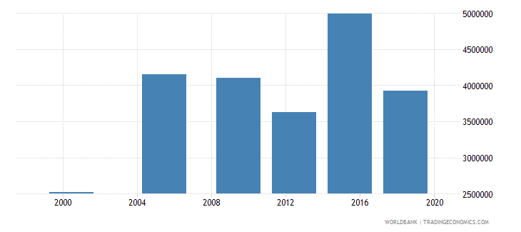 madagascar adult illiterate population 15 years both sexes number wb data