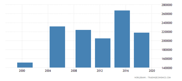 madagascar adult illiterate population 15 years female number wb data