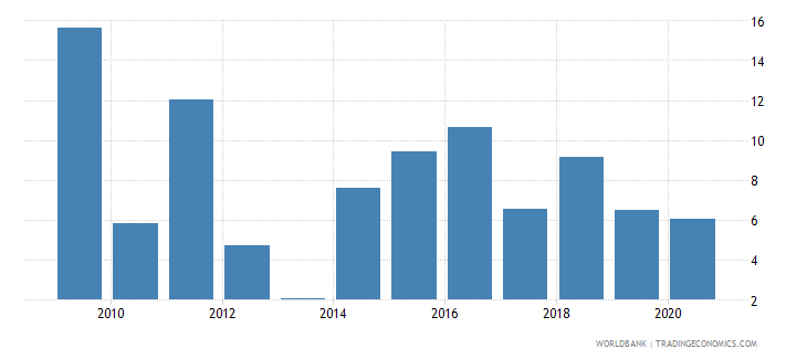 madagascar agriculture value added annual percent growth wb data