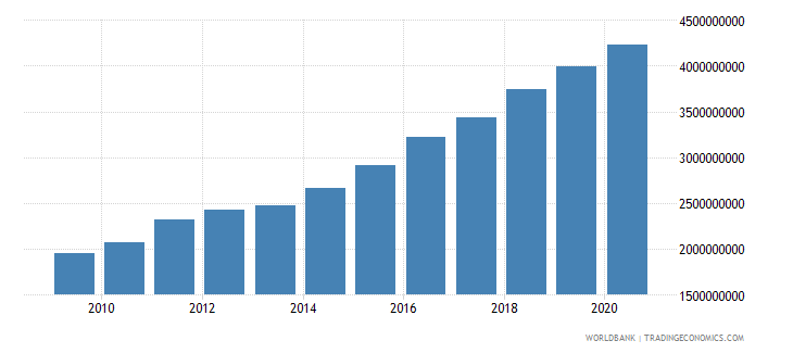 madagascar agriculture value added constant 2000 us dollar wb data