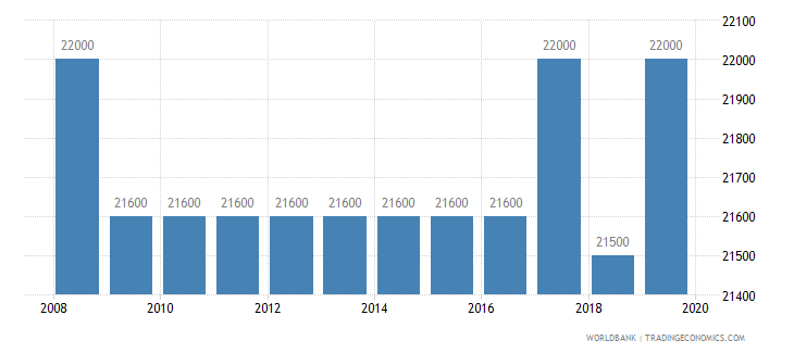 madagascar armed forces personnel total wb data