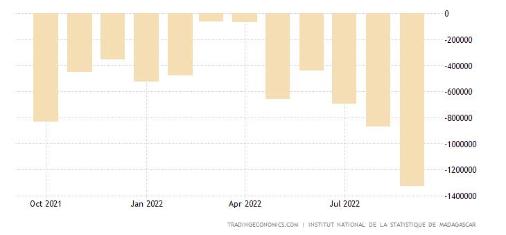 Madagascar Balance of Trade
