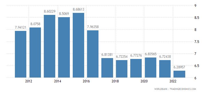 madagascar bank capital to assets ratio percent wb data