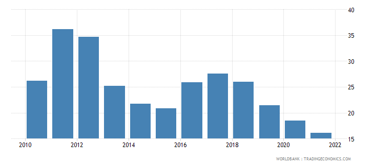madagascar bank liquid reserves to bank assets ratio percent wb data