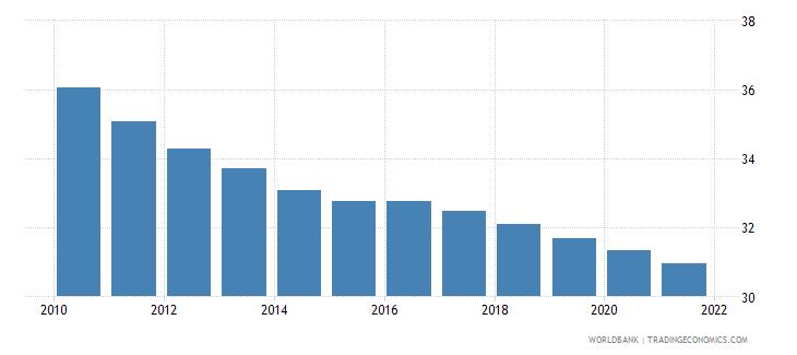 madagascar birth rate crude per 1 000 people wb data